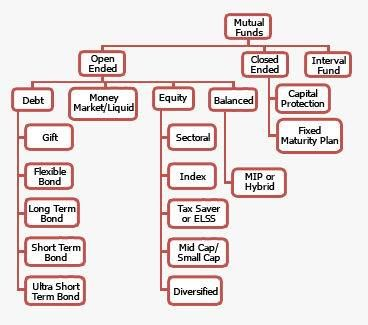 Different Types and Kinds of Mutual Funds | Mutual Fund for Beginners | MF Simplified | Business | The Times Of India
