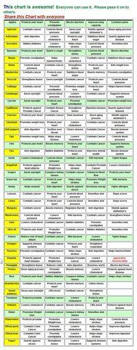 Food is Medicine! Veggies and their healing/ preventive properties.
