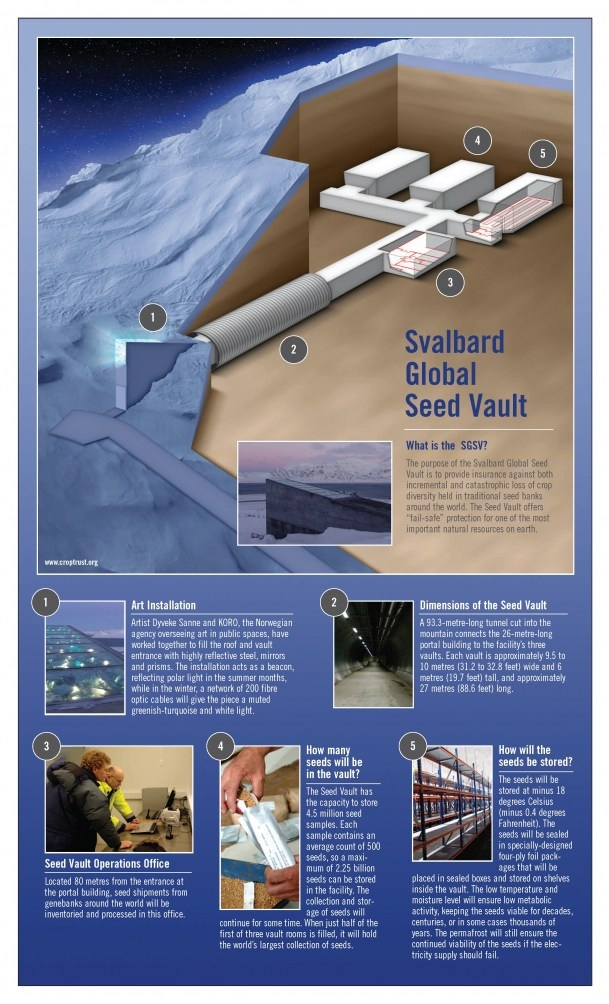 Svalbard Global Seed Vault Infographic