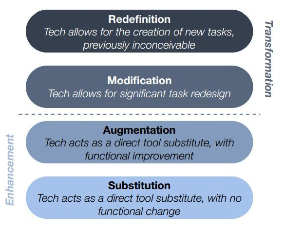 10 ways to reach SAMR's redefinition level - ways to redefine your classroom with technology