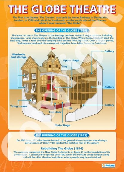 The Globe Theatre | Drama Educational School Posters