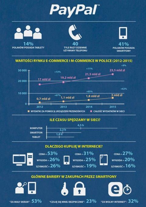 Rośnie wartość transakcji mobilnych – Ipsos (infografika)