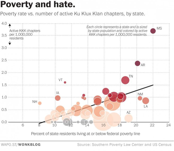 Poverty and Hate  Poverty rate vs. number of active Ku Klux Klan chapters, by state.  Source: Wonkblog from The Washington Post / Southern Poverty Law Center / U.S. Census Bureau