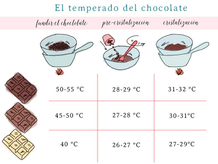 el temperado del chocolate