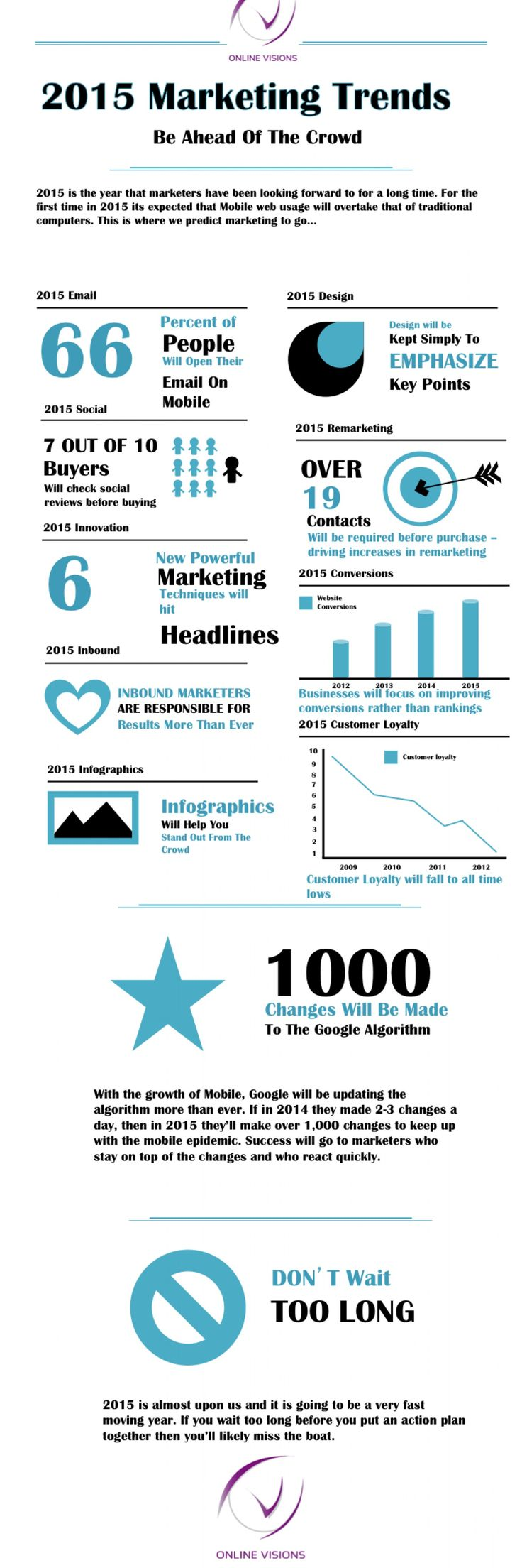 2015 Marketing Predictions Infographic