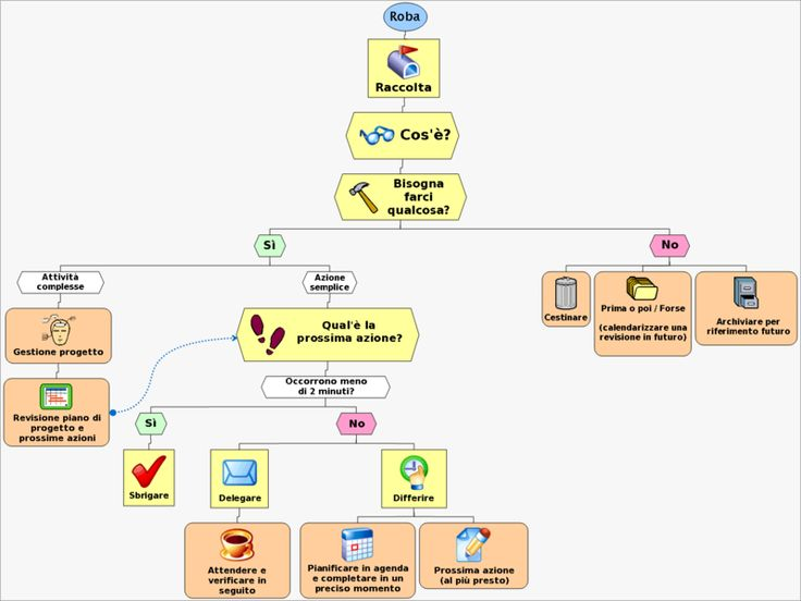 """hello everybody here's a very nice flow chart for everyday business! It  is an italian translation of 2001's """"Getting Things Done"""" book main topic by David Allen (We think it's star!!)"""