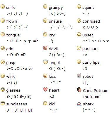 Facebook Keyboard Shortcut Keys $ Facebook smiley Codes