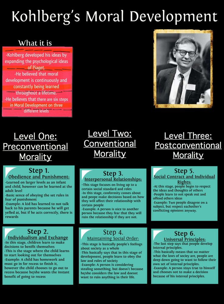 kolbergs stages of moral development See a chart explaining lawrence kohlberg's theory of moral development.