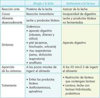 Diferencias entre alergia e intolerancia a la leche