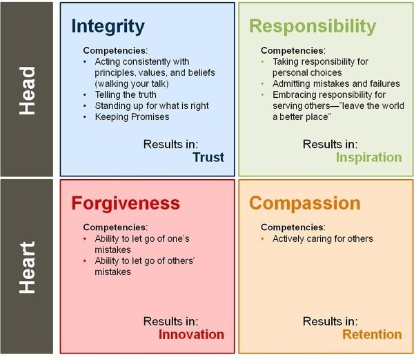I think this is an awesome chart of the general values leaders need to hold. It shows how having certain internal values and standards lead to results in your leadership, such as trust, inspiration, innovation, and retention. What I love about this is that it shows that you need to use your head AND your heart. Often we forget one or the other, but you'll never get the whole picture that way.. The UX Blog podcast is also available on iTunes.