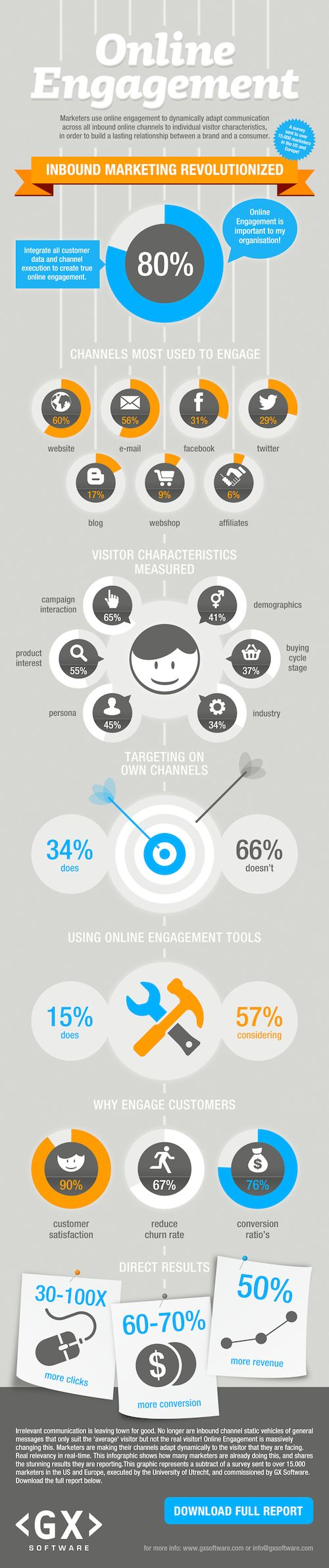 Infographic online engagement anno 2012
