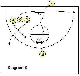 Best 25+ Youth basketball plays ideas on Pinterest