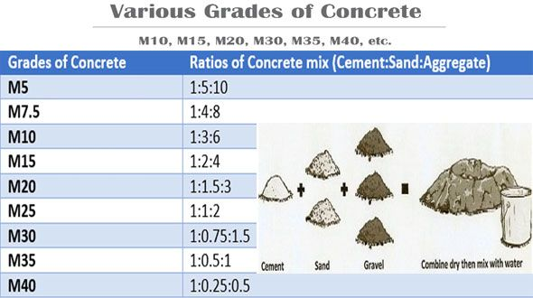 If Cement Is Blended With Sand Stone Aggregates And Water A Paste Will Be Developed And It Can Be Ap Grade Of Concrete Concrete Mix Design Water Cement Ratio