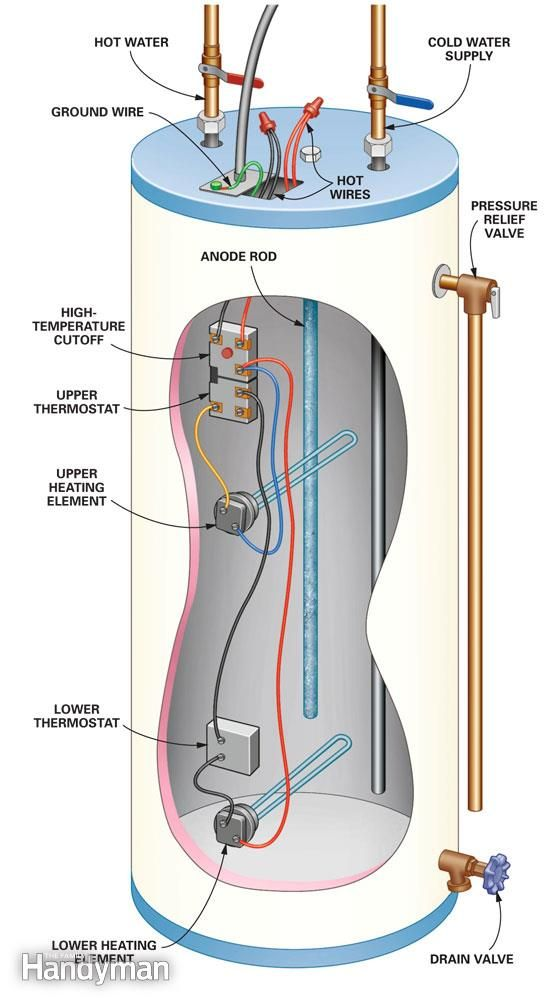 This cutaway shows the parts involved in a DIY hot water heater repair