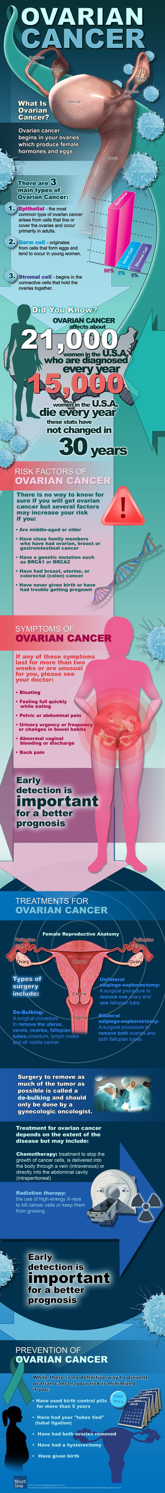 Ovarian Cancer: What is Ovarian Cancer? Learn more about this disease which is often called the 'silent killer.'