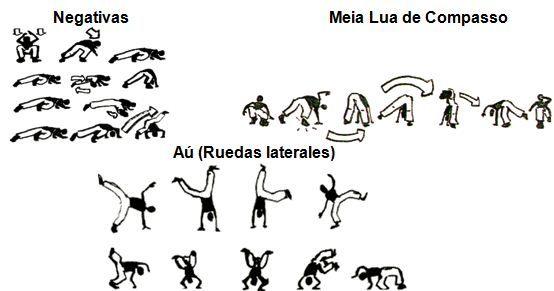 La capoeira en el contexto escolar: una propuesta educativa para secundaria