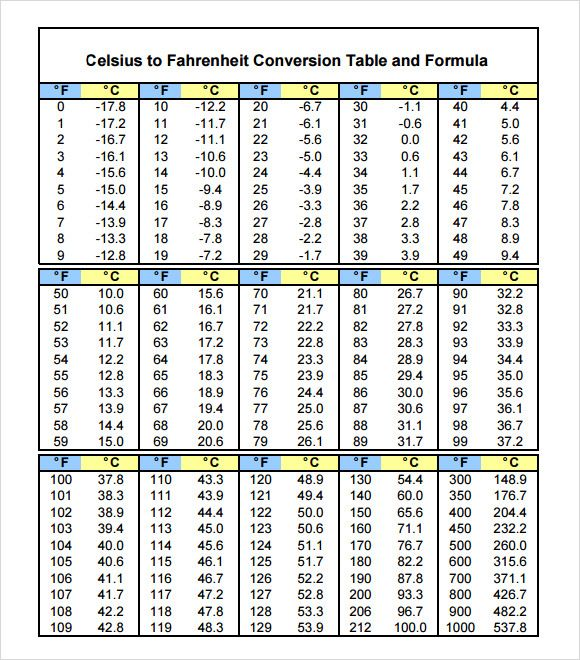Amp Pinterest In Action Celsius To Fahrenheit Chart Chart Chart Template