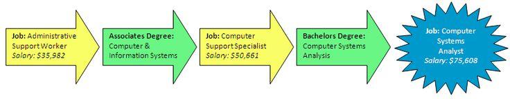 Conn STEM Pathways. Great source of STEM jobs.