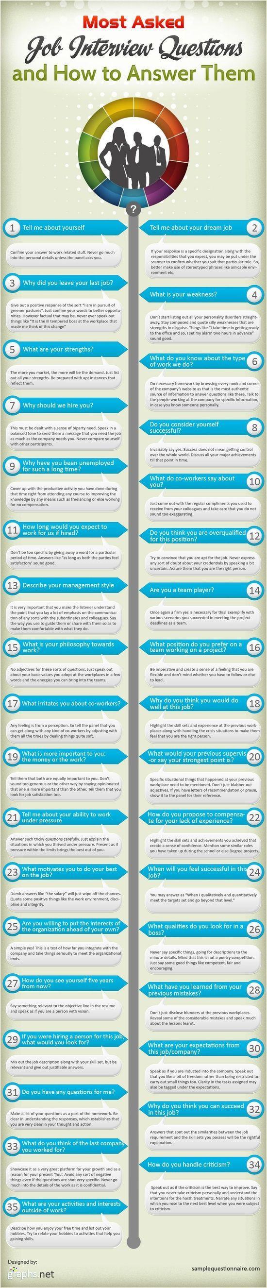 "Infographic: ""Most Asked Interview Questions & How To Answer Them"" 