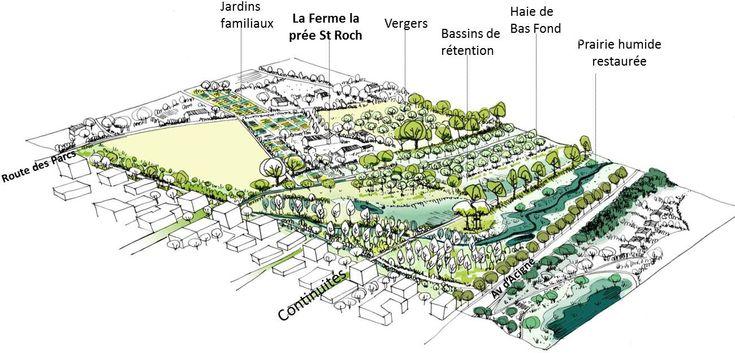 Via Silva Rennes Parc Agro Urbain Green Pinterest