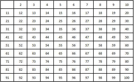 criba de Eratostenes tabla