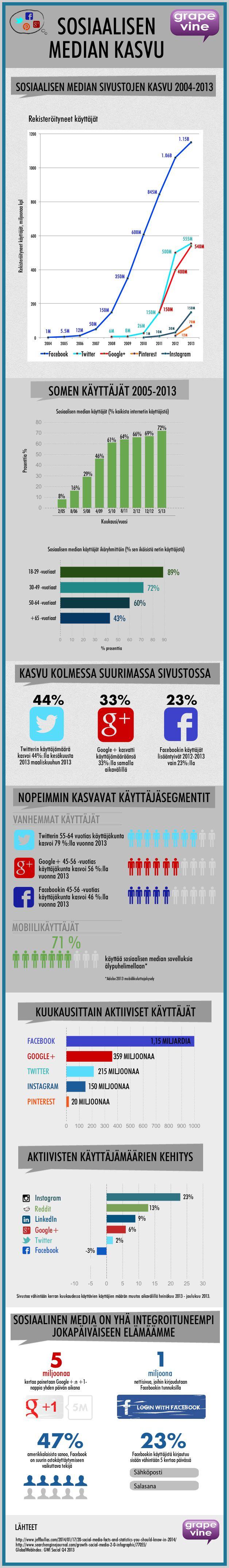 Sosiaalisen median käyttäjätilastoja. Infographic by Grapevine Media.