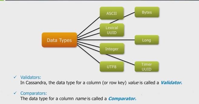 This blog highlights the importance of column family with
