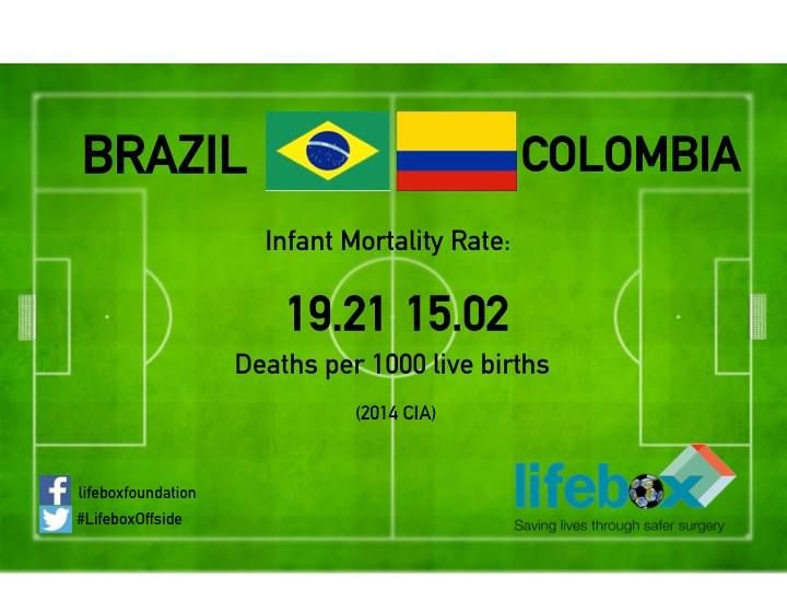 Brazil-Colombia infant mortality rate #WorldCup #WorldCup2014
