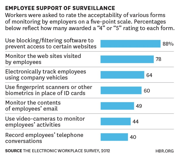 This Is Your Wakeup Call On Employee Privacy  Harvard Business Review