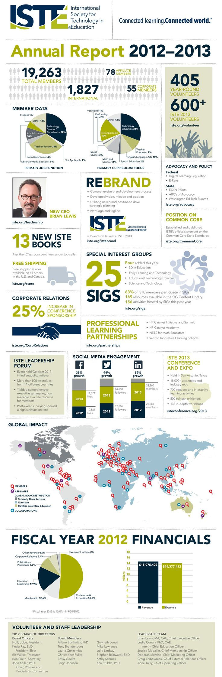 ISTE 2012-2013 Annual Report Infographic