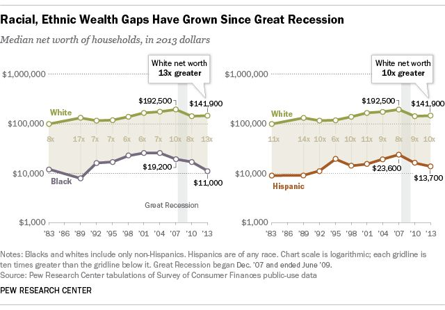 #WealthDisparity widened along racial,ethnic lines since end of 2nd #GreatDepression = @Obama Presidency http://pewrsr.ch/1yImF75 #Millennials