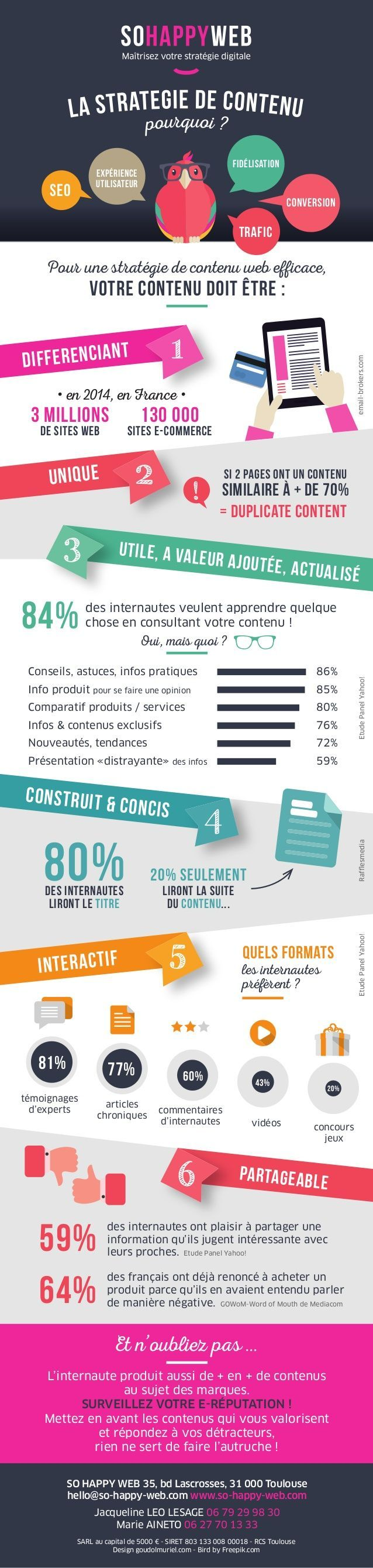 Infographie - Stratégie de contenu web - So Happy Web - Content strategy meet up 13 novembre 2014 fr.slideshare.net