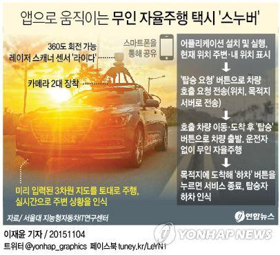 <그래픽> 앱으로 움직이는 무인 자율주행 택시 '스누버'