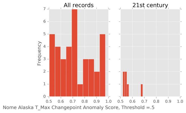 ML anomaly detection