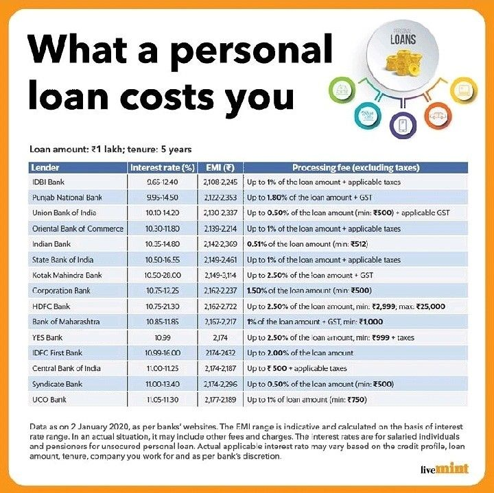 Pin By Curiosity Publishers On Huringa Knowls In 2020 Personal Loans Idbi Bank Union Bank