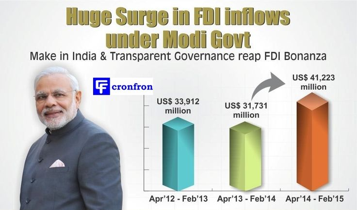 India is worlds top destination for FDI beat USA and China