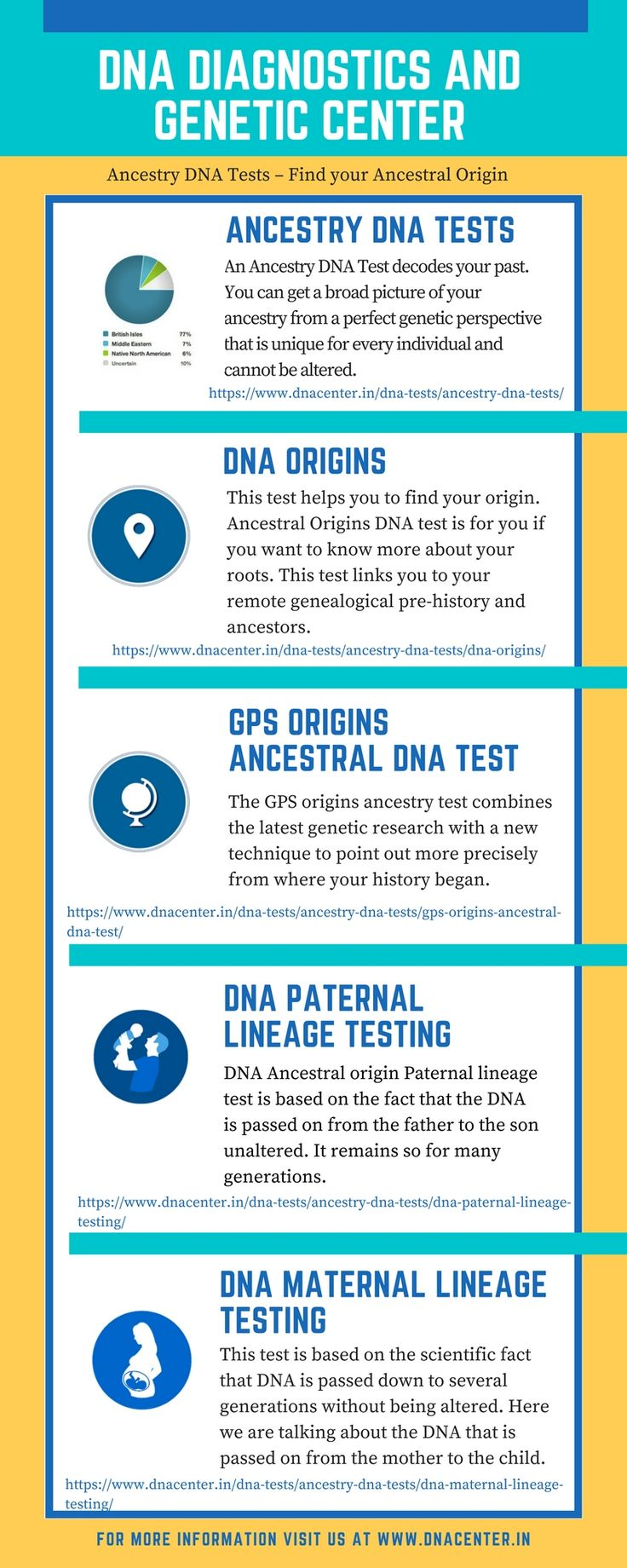 DNA DIAGNOSTICS AND GENETIC CENTER