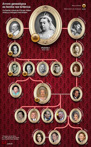 British Royal family tree -  starting with Queen Victoria