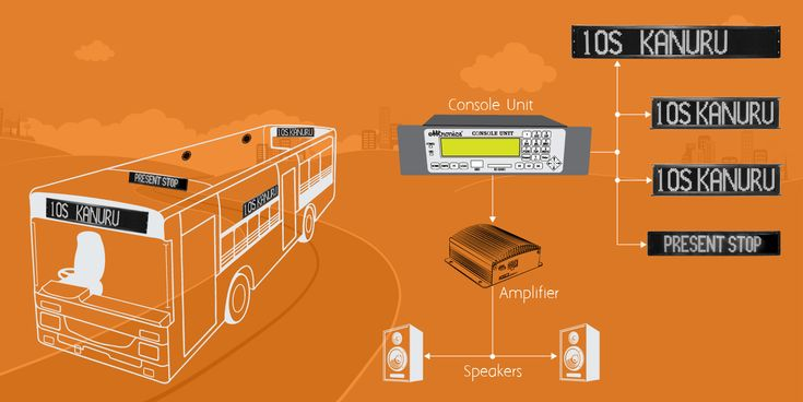 #Bus #Destination #DisplaySystem provides Real-Time location information to Passengers for their #Safety, #SmartTransport