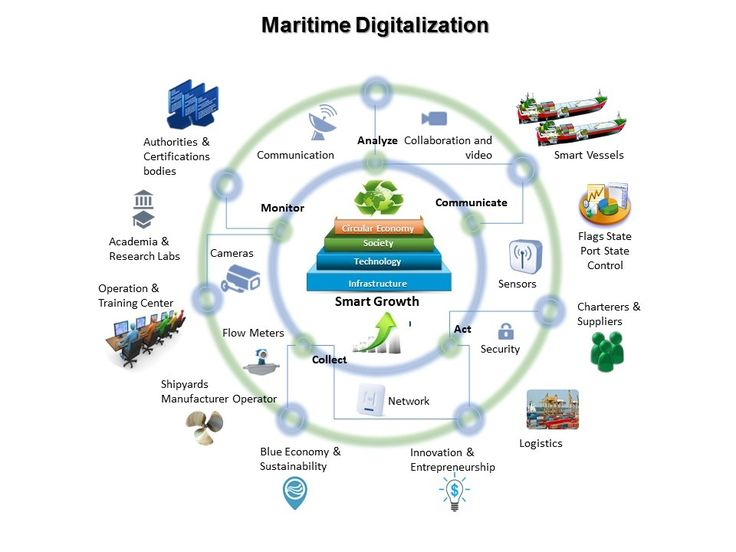 Strategis | Maritime Center of Excellence – Strategis – Maritime ICT Cluster