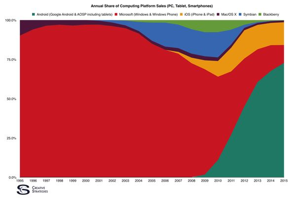"""Ben Bajarin on Twitter: """"Another way to look at it.. Platform share in the enterprise computing era vs. the consumer era. https://t.co/ssh4Vwhbrq"""""""