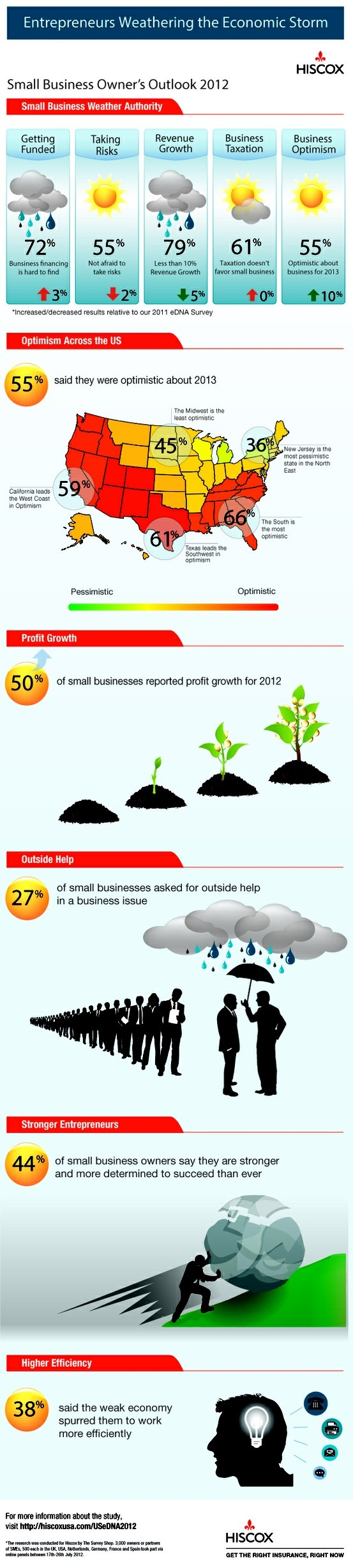 Although U.S. small business owners are generally