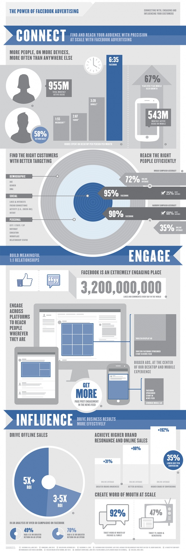 """""""The Power of Facebook Advertising."""" Facebook is now using Infographics to promote advertising on the largest social network in the world. With a low stock price, and no bottom in site, the pressure is on for Facebook to promote the benefits of its advertising product.#advertising #facebook"""