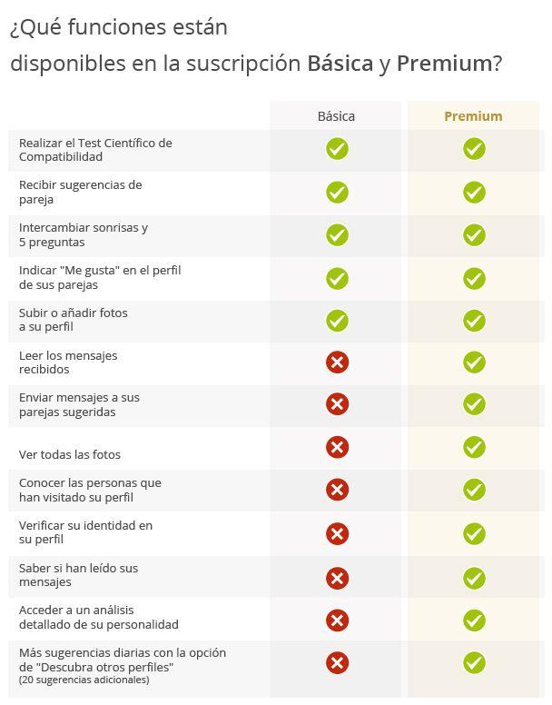 Infografía: ¿Qué funciones están  disponibles en la suscripción Básica y Premium?