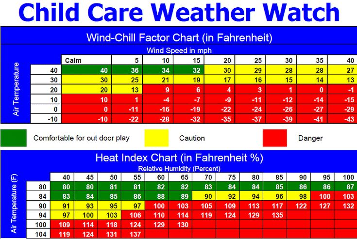Children S Calendar Weather Chart : Great for deciding if it s too hot or cold children of