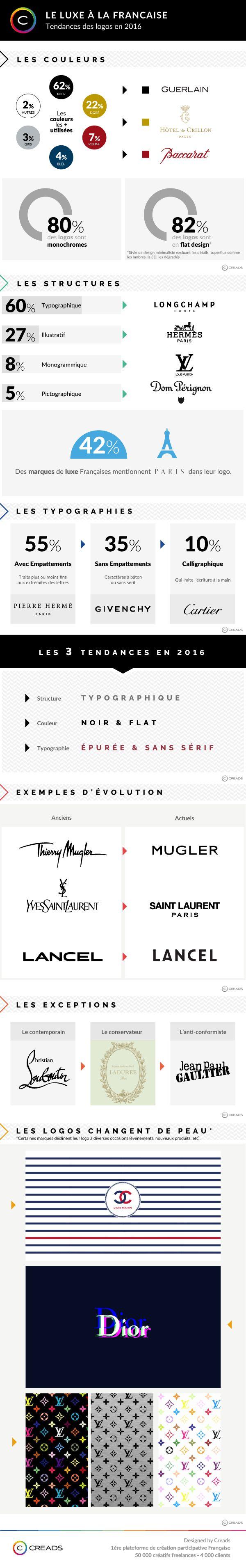 Fer de lance de l'image française, le luxe fait partie intégrante de nos vies, que l'on en consomme ou non. Mais comment les marques de…