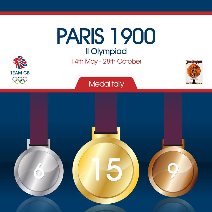 Team GB's total medal tally from the 1900 Olympic games in Paris