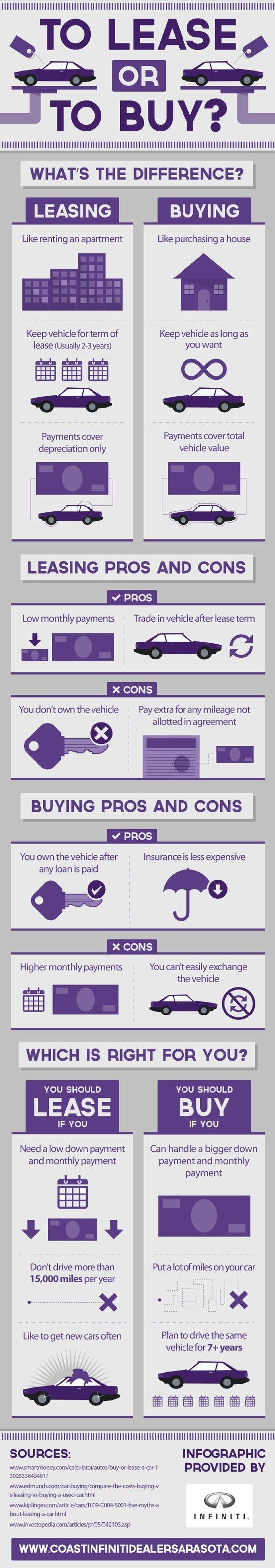 What are the differences between leasing and buying a car? Leasing a car results in lower monthly and down payments, but buying a car gives you ownership after the loan is paid. Find out which option is right for you by reading this infographic.