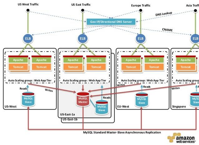 Jinesh Varia - AWS Multisite Design