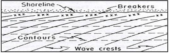 Pengertian dan Peranan Refraksi Gelombang di Laut